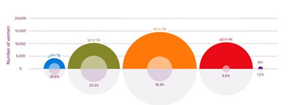 نمودار تاثیر سن مادر بر IVF